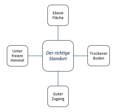 Nils_Christensen-Gartenhaus-Standort